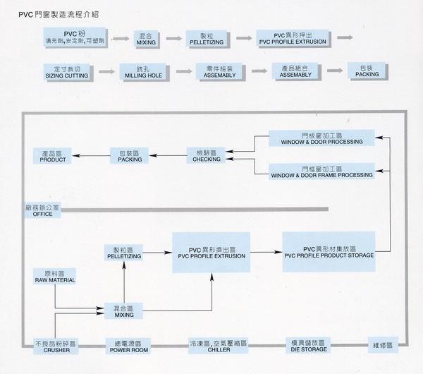 Pvc Production Process : Door manufacturing process kirkpatrick chain one